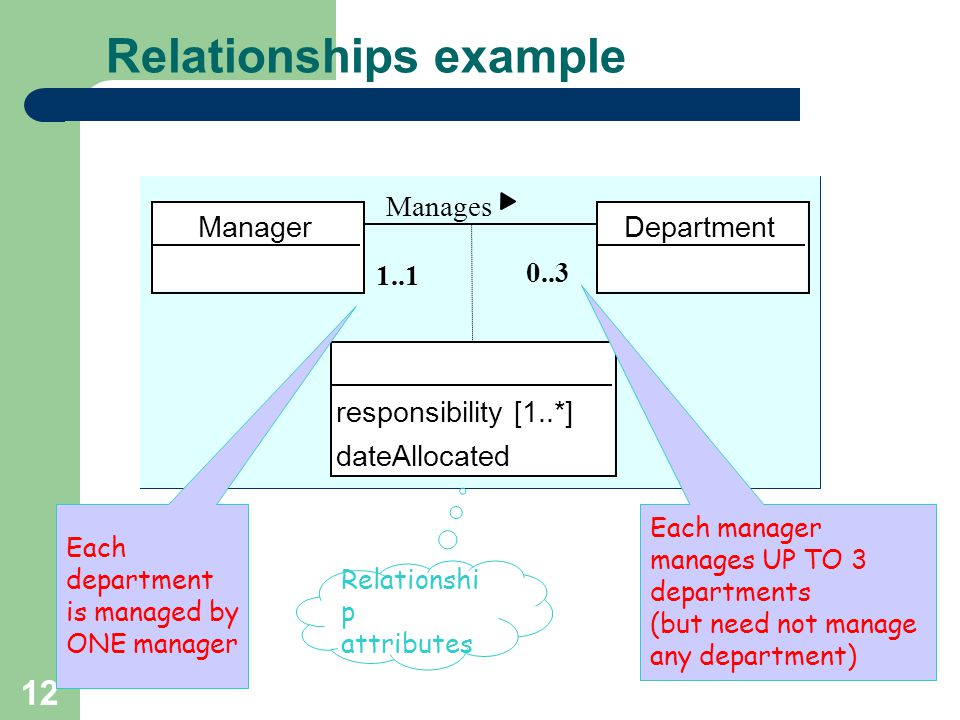 12 Relationships example ManagerDepartment Manages 0..3 1..1 responsibility [1..*] dateAllocated Each department is managed by ONE manager Each manager manages UP TO 3 departments (but need not manage any department) Relationshi p attributes