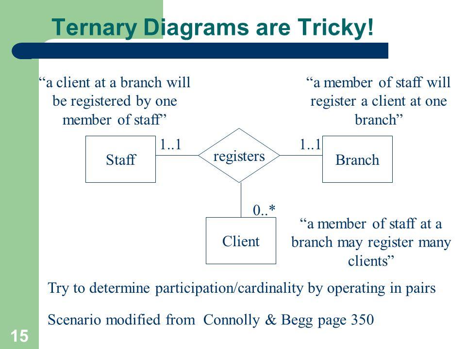 15 Ternary Diagrams are Tricky.