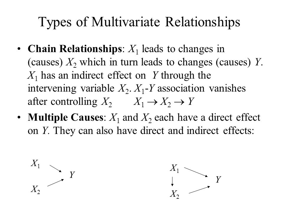Types of Multivariate Relationships Chain Relationships: X 1 leads to changes in (causes) X 2 which in turn leads to changes (causes) Y. X 1 has an in