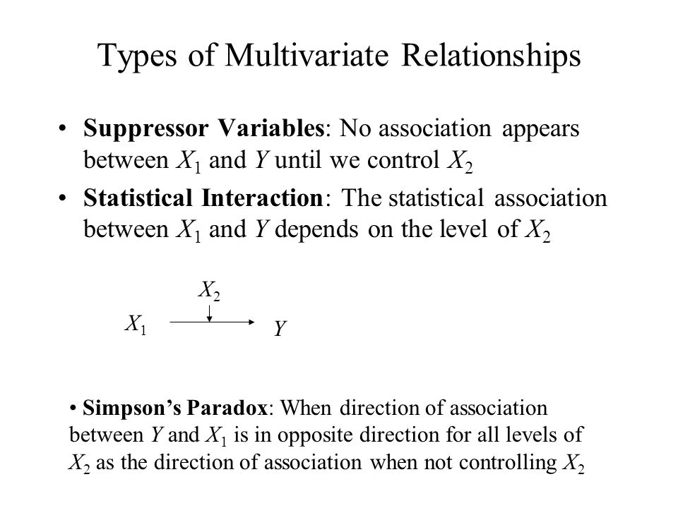 Types of Multivariate Relationships Suppressor Variables: No association appears between X 1 and Y until we control X 2 Statistical Interaction: The s