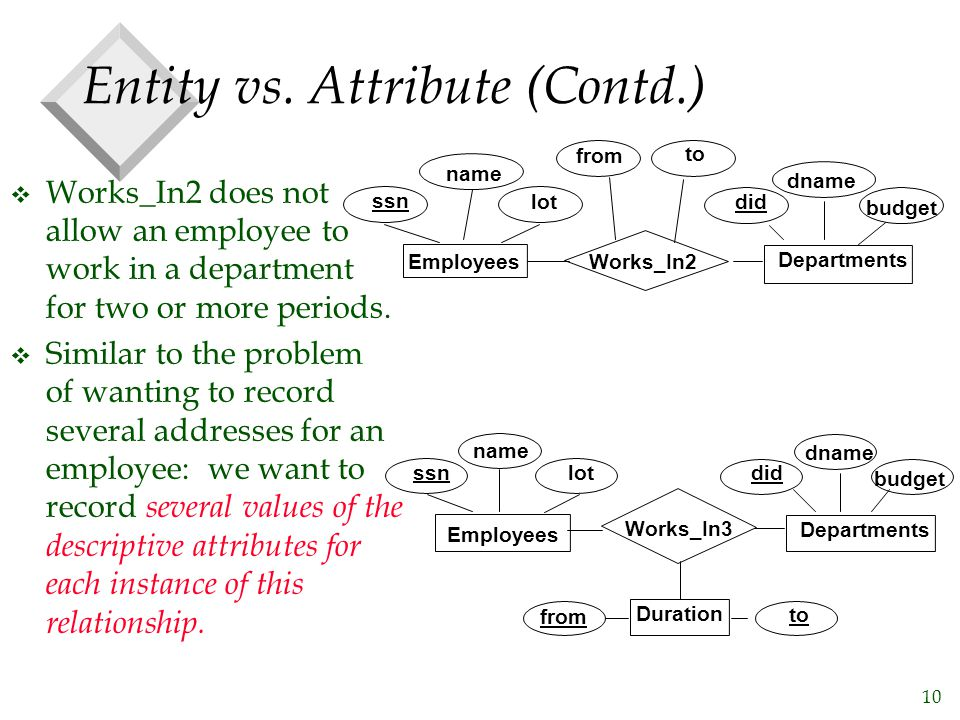 10 Entity vs. Attribute (Contd.) v Works_In2 does not allow an employee to work in a department for two or more periods. v Similar to the problem of w