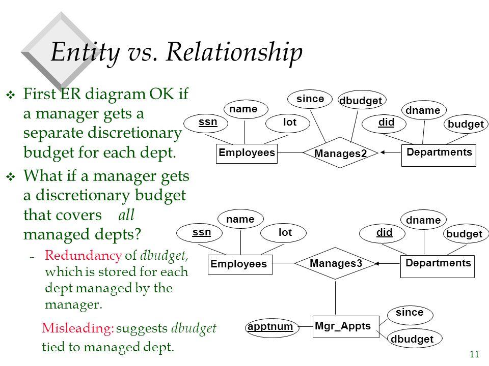 11 Entity vs. Relationship v First ER diagram OK if a manager gets a separate discretionary budget for each dept. v What if a manager gets a discretio