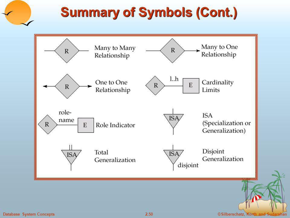 ©Silberschatz, Korth and Sudarshan2.50Database System Concepts Summary of Symbols (Cont.)