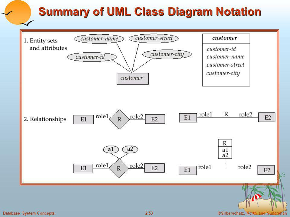 ©Silberschatz, Korth and Sudarshan2.53Database System Concepts Summary of UML Class Diagram Notation