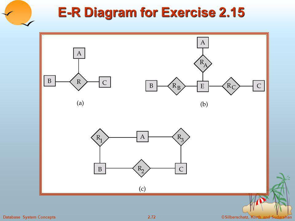 ©Silberschatz, Korth and Sudarshan2.72Database System Concepts E-R Diagram for Exercise 2.15