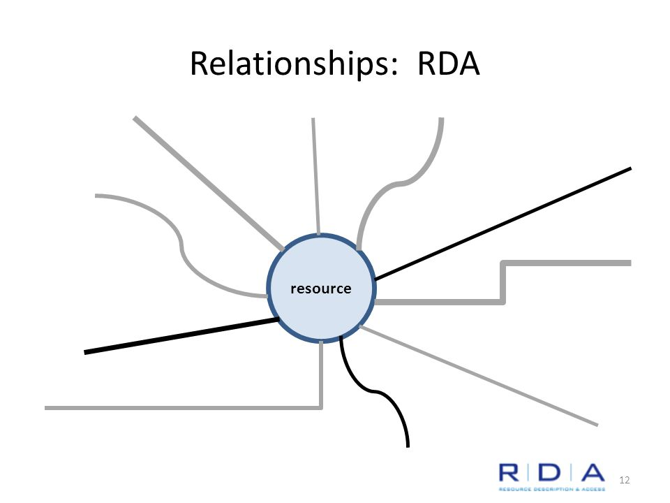 Relationships: RDA resource 12