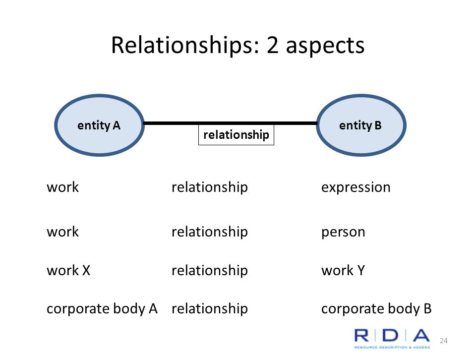 Relationships: 2 aspects workrelationship expression workrelationship person work Xrelationship work Y corporate body Arelationship corporate body B entity Aentity B relationship 24