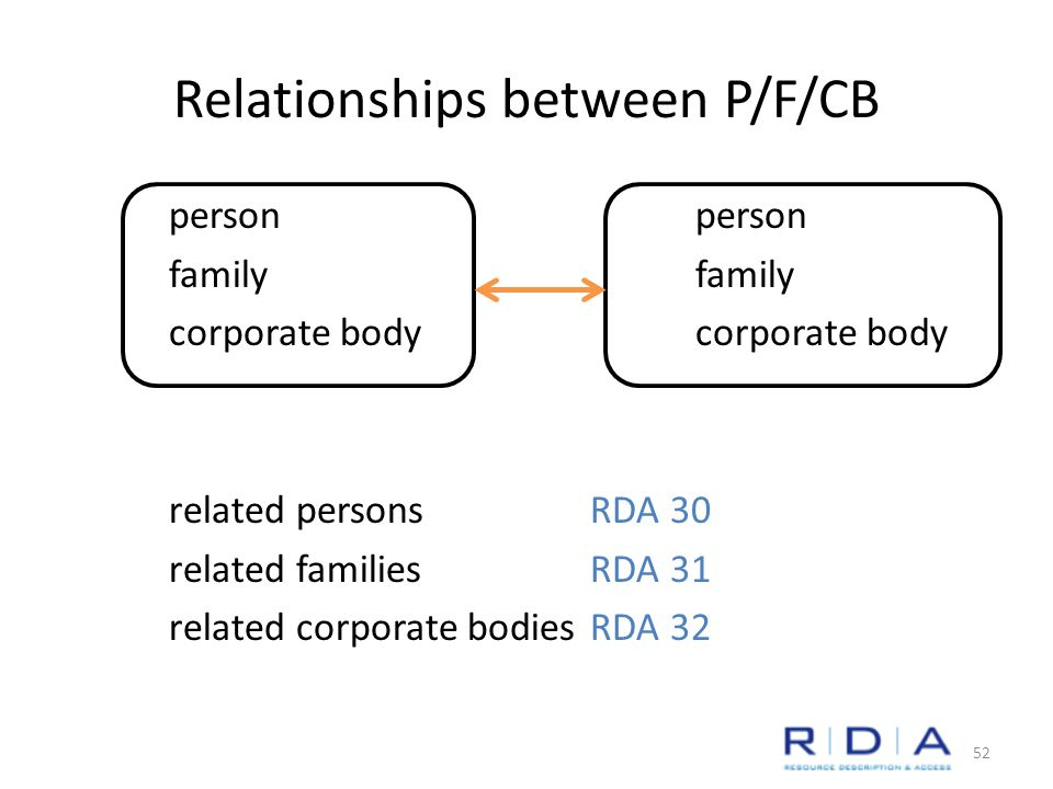 Relationships between P/F/CB personfamilycorporate body related personsRDA 30 related familiesRDA 31 related corporate bodiesRDA 32 52