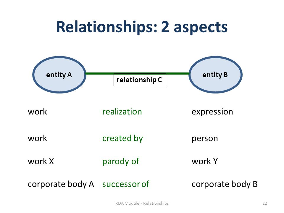 Relationships: 2 aspects workrealization expression workcreated by person work Xparody of work Y corporate body Asuccessor of corporate body B entity Aentity B relationship C RDA Module - Relationships22