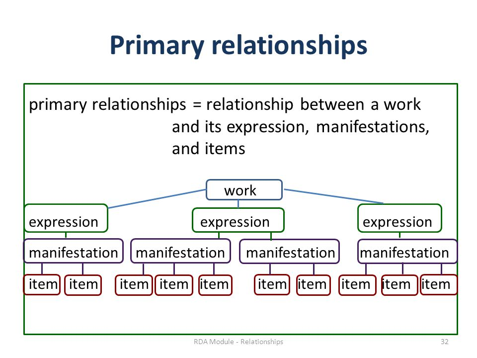 Primary relationships primary relationships = relationship between a work and its expression, manifestations, and items work expression expressionexpression manifestation manifestation item item item item item RDA Module - Relationships32