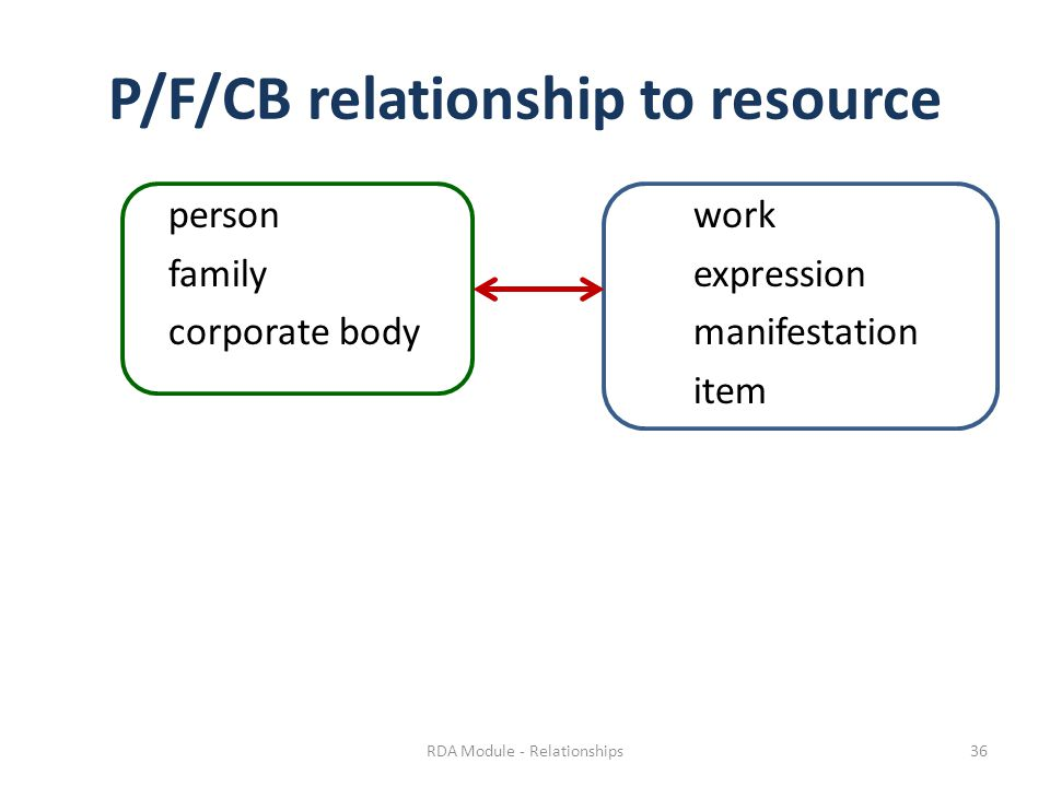 P/F/CB relationship to resource personwork familyexpression corporate bodymanifestation item RDA Module - Relationships36