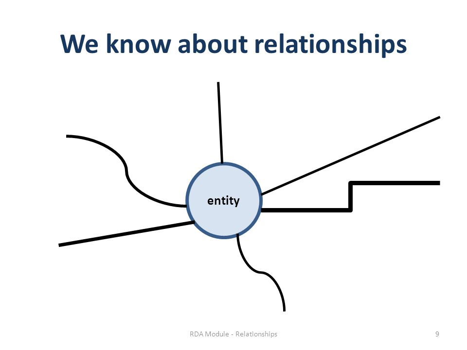 We know about relationships entity RDA Module - Relationships9