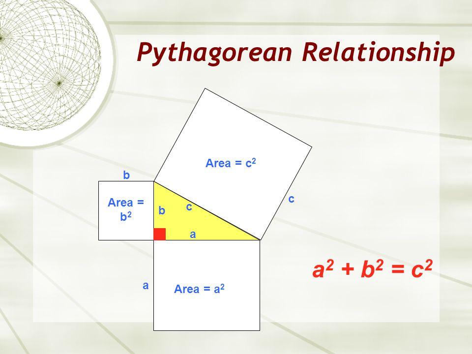 Pythagorean Relationship a 2 + b 2 = c 2 a c b b Area = b 2 Area = a 2 a c Area = c 2
