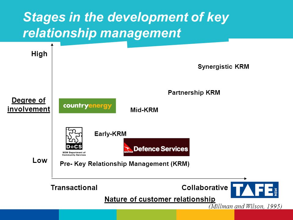 Stages in the development of key relationship management Degree of involvement High Low Nature of customer relationship Transactional Collaborative Pre- Key Relationship Management (KRM) Early-KRM Mid-KRM Partnership KRM Synergistic KRM (Millman and Wilson, 1995)
