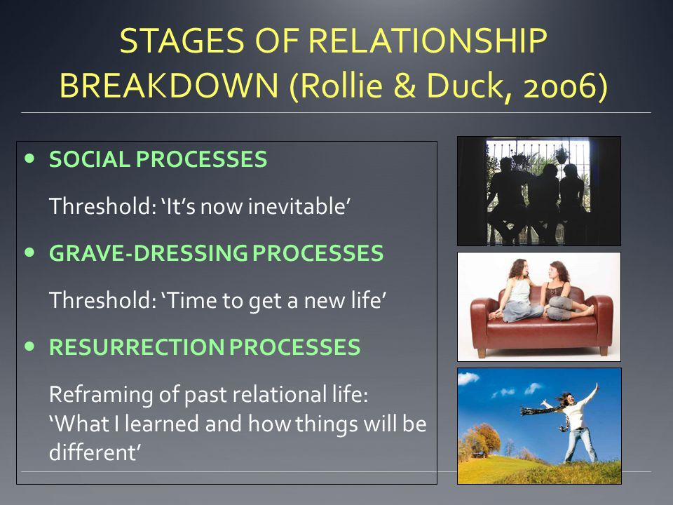STAGES OF RELATIONSHIP BREAKDOWN (Rollie & Duck, 2006) SOCIAL PROCESSES Threshold: 'It's now inevitable' GRAVE-DRESSING PROCESSES Threshold: 'Time to