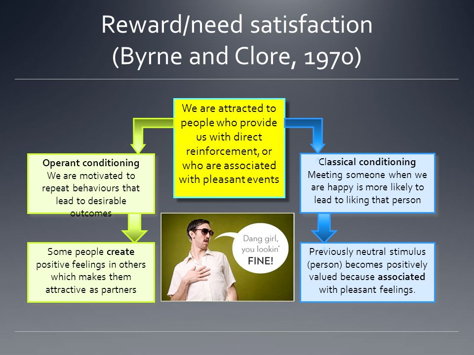 Reward/need satisfaction (Byrne and Clore, 1970) Research support Longitudinal study of 1900 couples found low need satisfaction reduces relationship progress e.g.