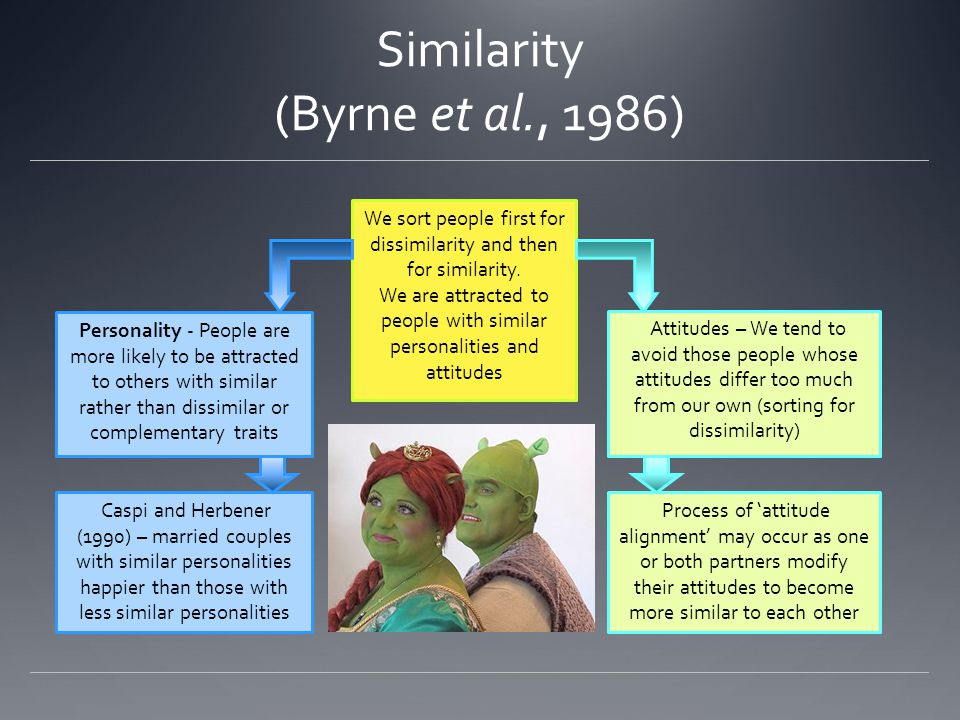 Similarity (Byrne et al., 1986) We sort people first for dissimilarity and then for similarity. We are attracted to people with similar personalities