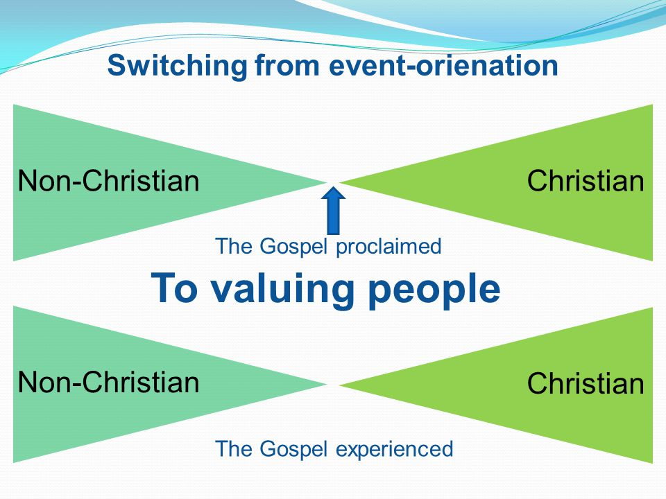 The Gospel proclaimed Christian The Gospel experienced Switching from event-orienation To valuing people Non-ChristianChristianNon-Christian
