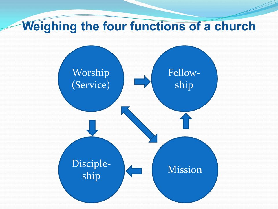 Weighing the four functions of a church Worship (Service) Fellow- ship Disciple- ship Mission