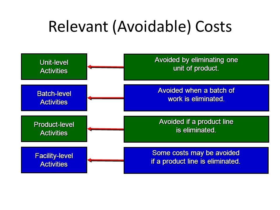 Relevant (Avoidable) Costs Unit-level Activities Batch-level Activities Product-level Activities Facility-level Activities Avoided by eliminating one unit of product.