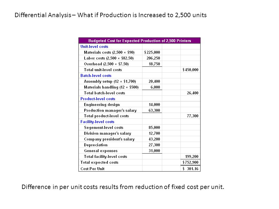 Differential Analysis – What if Production is Increased to 2,500 units Difference in per unit costs results from reduction of fixed cost per unit.