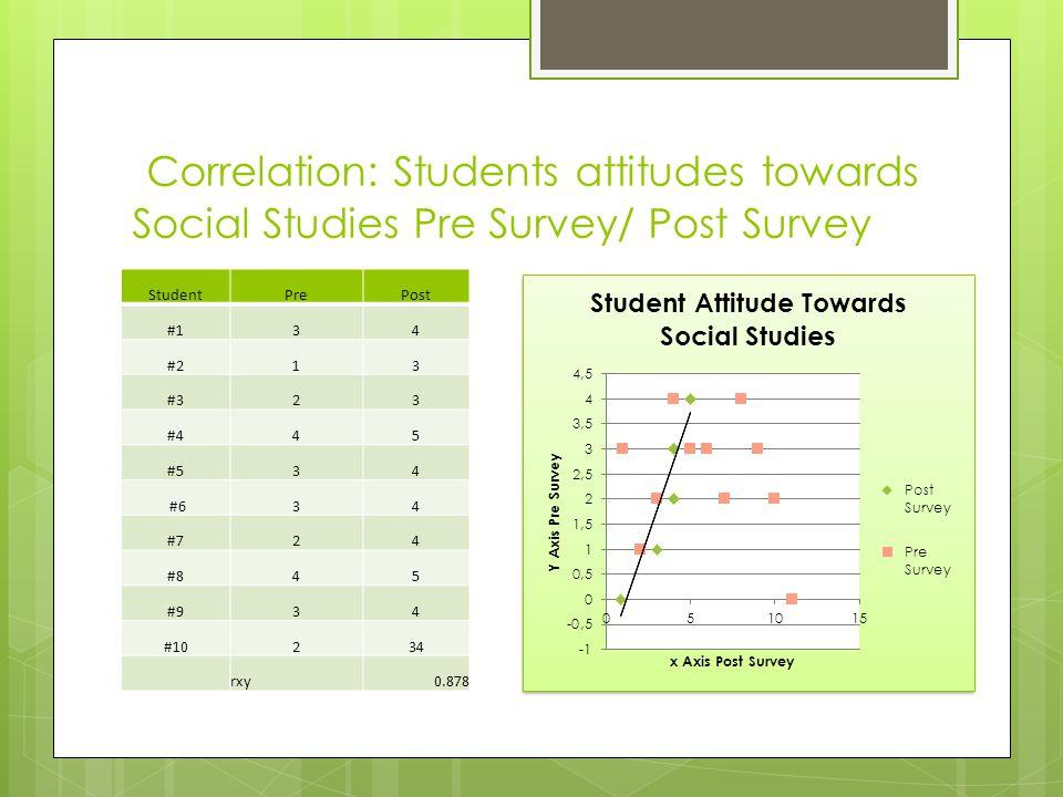 Correlation: Students attitudes towards Social Studies Pre Survey/ Post Survey StudentPrePost #134 #213 #323 #445 #534 #634 #724 #845 #934 #10234 rxy0