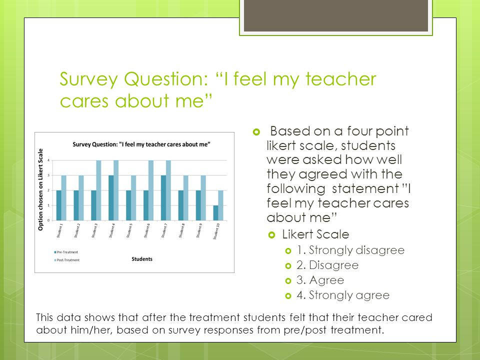 Survey Question: I feel my teacher cares about me  Based on a four point likert scale, students were asked how well they agreed with the following statement I feel my teacher cares about me  Likert Scale  1.