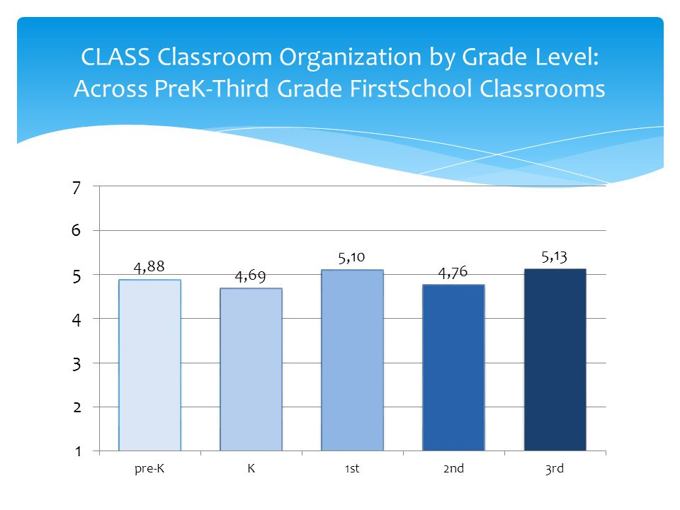 CLASS Classroom Organization by Grade Level: Across PreK-Third Grade FirstSchool Classrooms