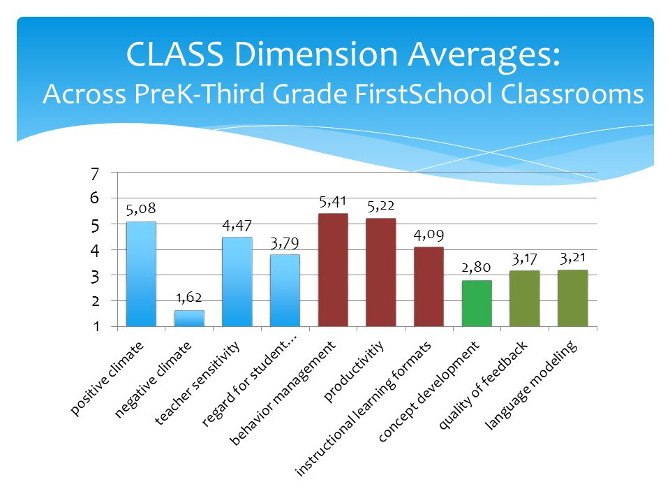 CLASS Dimension Averages: Across PreK-Third Grade FirstSchool Classr0oms