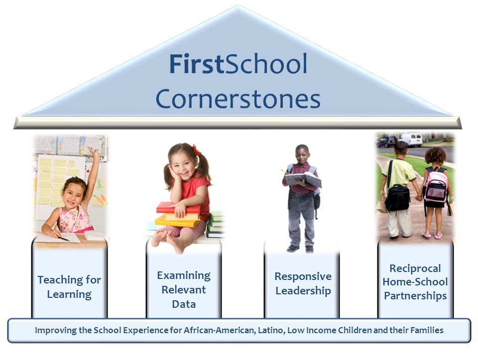 FirstSchool Cornerstones Improving the School Experience for African-American, Latino, Low Income Children and their Families Examining Relevant Data Reciprocal Home-School Partnerships Responsive Leadership Teaching for Learning