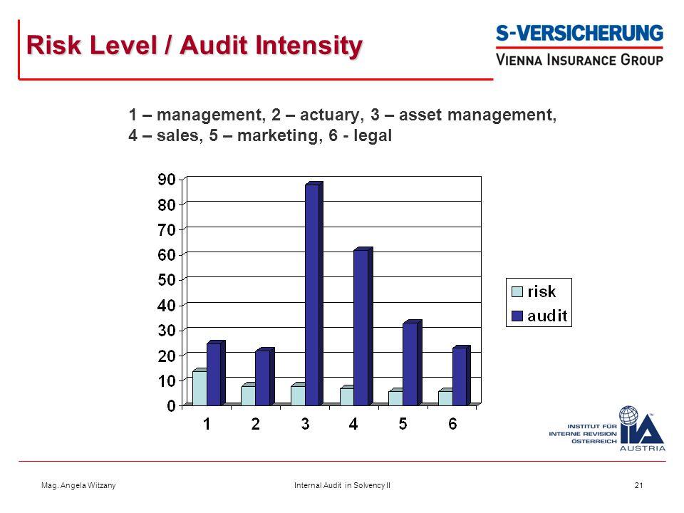 Mag. Angela WitzanyInternal Audit in Solvency II21 Risk Level / Audit Intensity 1 – management, 2 – actuary, 3 – asset management, 4 – sales, 5 – mark