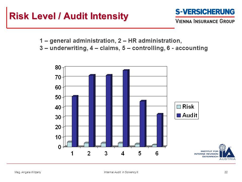 Mag. Angela WitzanyInternal Audit in Solvency II22 Risk Level / Audit Intensity 1 – general administration, 2 – HR administration, 3 – underwriting, 4