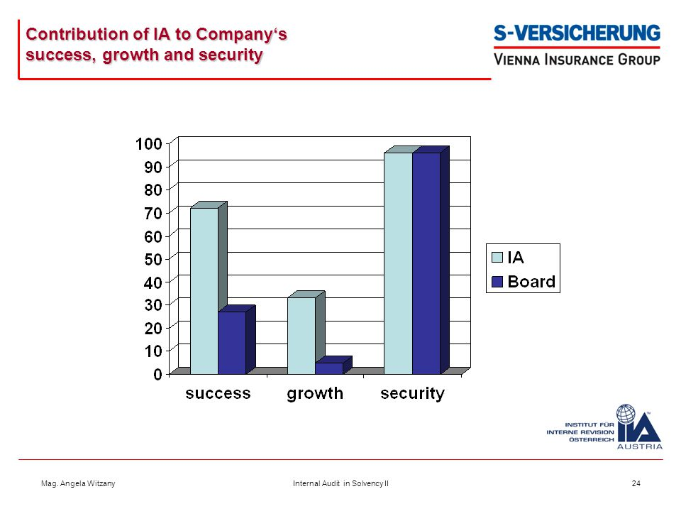 Mag. Angela WitzanyInternal Audit in Solvency II24 Contribution of IA to Company's success, growth and security
