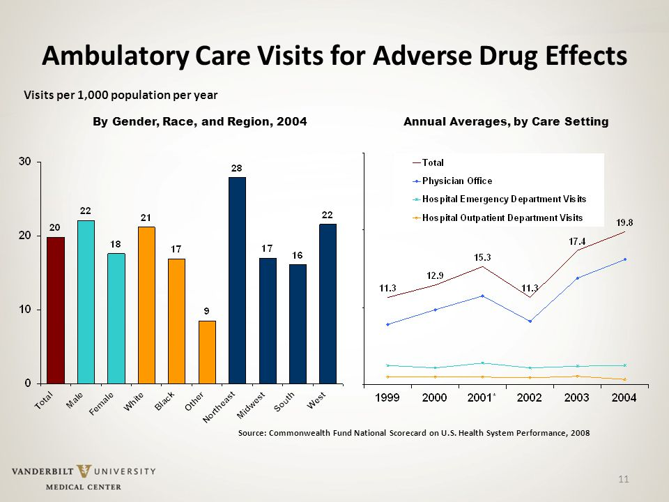 11 Ambulatory Care Visits for Adverse Drug Effects Visits per 1,000 population per year Source: Commonwealth Fund National Scorecard on U.S.