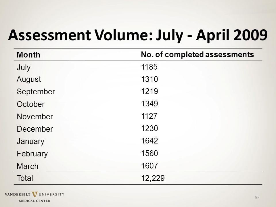 55 Assessment Volume: July - April 2009 Month No.