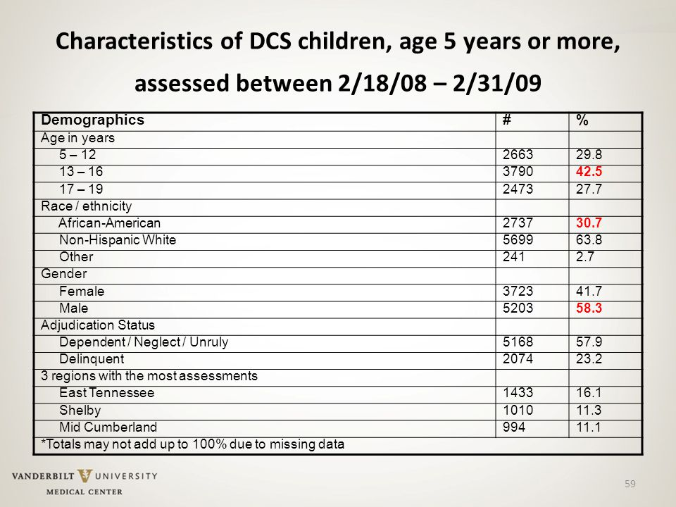 59 Characteristics of DCS children, age 5 years or more, assessed between 2/18/08 – 2/31/09 Demographics#% Age in years 5 – 12266329.8 13 – 16379042.5 17 – 19247327.7 Race / ethnicity African-American273730.7 Non-Hispanic White569963.8 Other2412.7 Gender Female372341.7 Male520358.3 Adjudication Status Dependent / Neglect / Unruly516857.9 Delinquent207423.2 3 regions with the most assessments East Tennessee143316.1 Shelby101011.3 Mid Cumberland99411.1 *Totals may not add up to 100% due to missing data