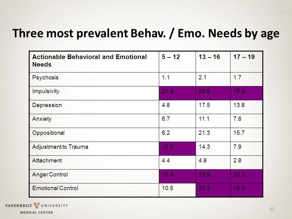 62 Three most prevalent Behav. / Emo.