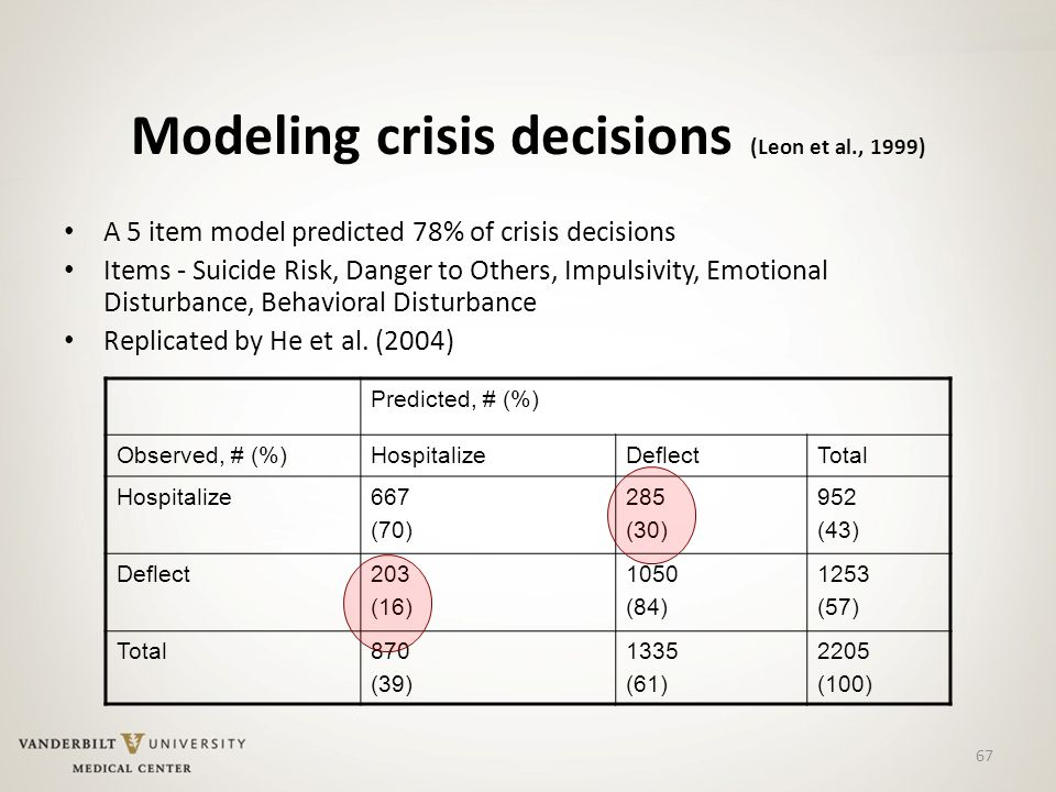 67 Modeling crisis decisions (Leon et al., 1999) A 5 item model predicted 78% of crisis decisions Items - Suicide Risk, Danger to Others, Impulsivity, Emotional Disturbance, Behavioral Disturbance Replicated by He et al.