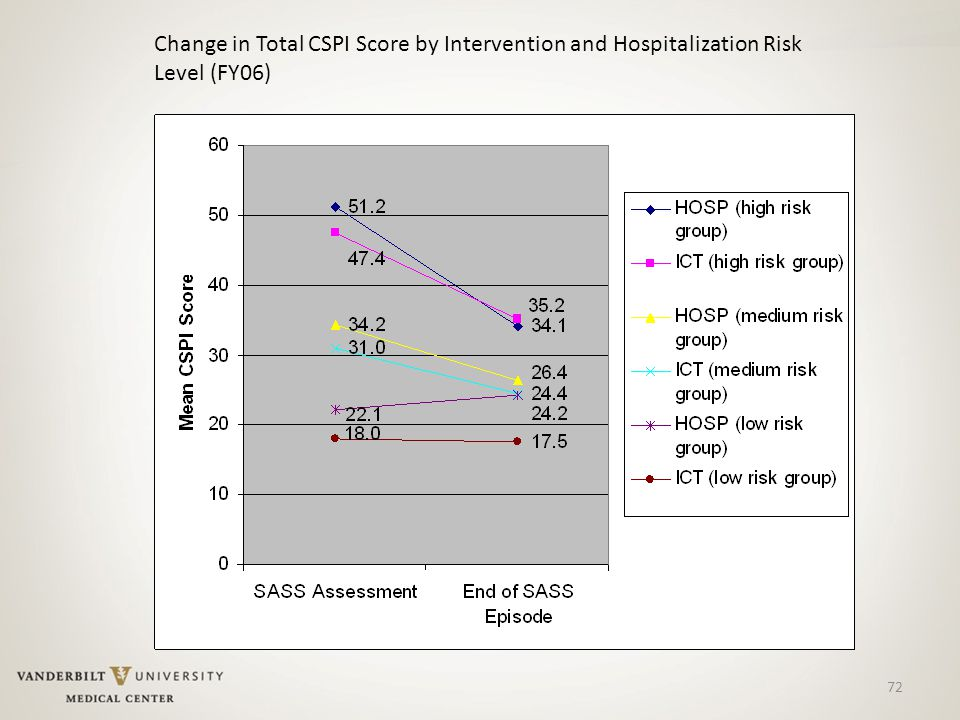 72 Change in Total CSPI Score by Intervention and Hospitalization Risk Level (FY06)