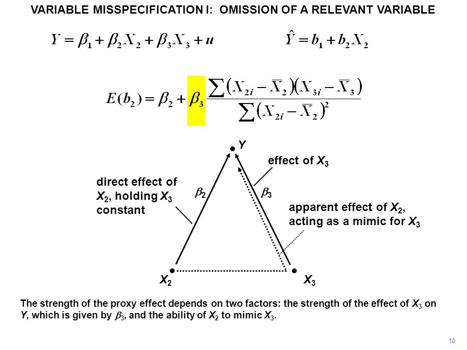 VARIABLE MISSPECIFICATION I: OMISSION OF A RELEVANT VARIABLE Y X3X3 X2X2 direct effect of X 2, holding X 3 constant effect of X 3 apparent effect of X