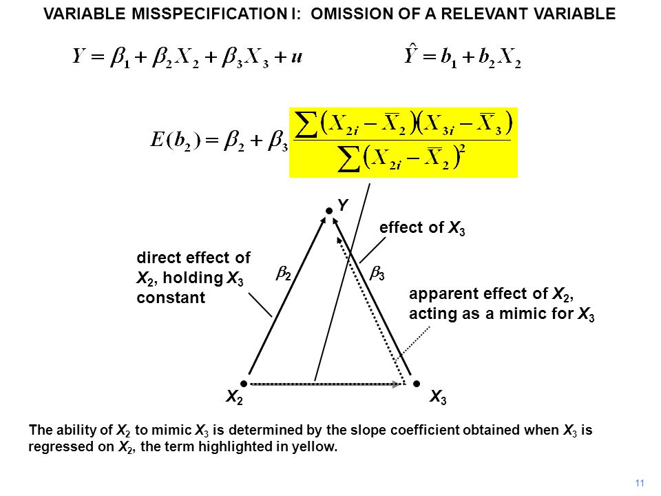 11 VARIABLE MISSPECIFICATION I: OMISSION OF A RELEVANT VARIABLE Y X3X3 X2X2 direct effect of X 2, holding X 3 constant effect of X 3 apparent effect of X 2, acting as a mimic for X 3 22 33 The ability of X 2 to mimic X 3 is determined by the slope coefficient obtained when X 3 is regressed on X 2, the term highlighted in yellow.