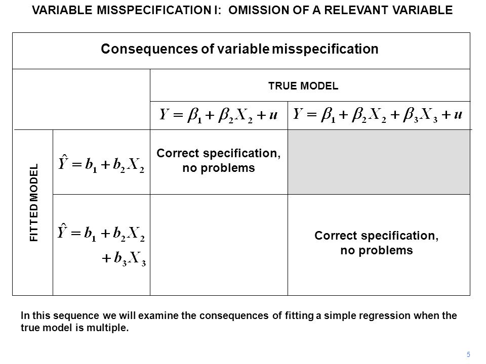 VARIABLE MISSPECIFICATION I: OMISSION OF A RELEVANT VARIABLE In this sequence we will examine the consequences of fitting a simple regression when the true model is multiple.