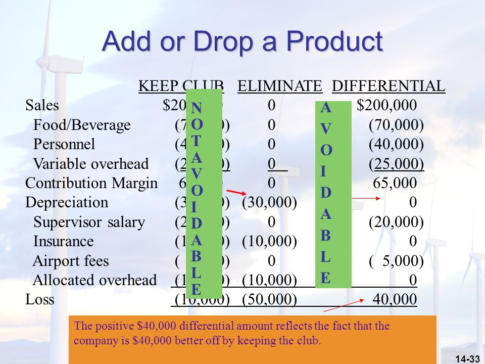 14-33 Add or Drop a Product KEEP CLUB ELIMINATE DIFFERENTIAL Sales $200,0000 $200,000 Food/Beverage (70,000) 0 (70,000) Personnel (40,000)0 (40,000) Variable overhead (25,000)0 (25,000) Contribution Margin 65,0000 65,000 Depreciation (30,000) (30,000) 0 Supervisor salary (20,000)0 (20,000) Insurance (10,000) (10,000) 0 Airport fees ( 5,000)0 ( 5,000) Allocated overhead (10,000) (10,000) 0 Loss (10,000) (50,000) 40,000 NOTAVOIDABLENOTAVOIDABLE AVOIDABLEAVOIDABLE The positive $40,000 differential amount reflects the fact that the company is $40,000 better off by keeping the club.