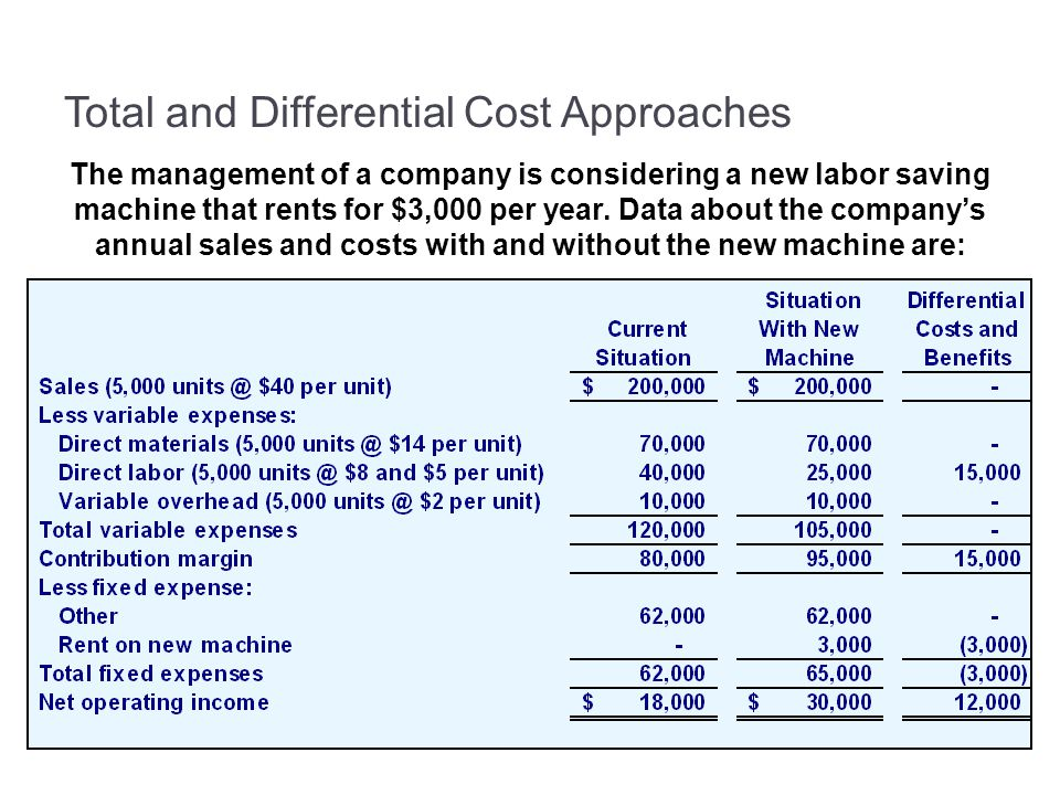 Total and Differential Cost Approaches The management of a company is considering a new labor saving machine that rents for $3,000 per year.