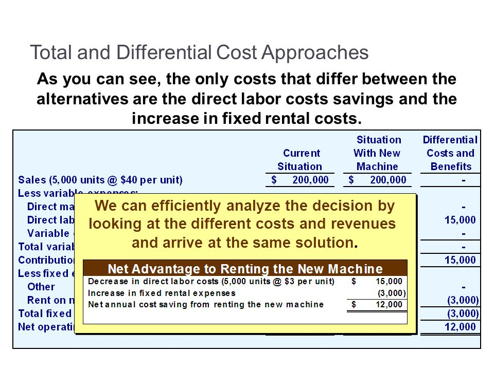 Total and Differential Cost Approaches As you can see, the only costs that differ between the alternatives are the direct labor costs savings and the increase in fixed rental costs.