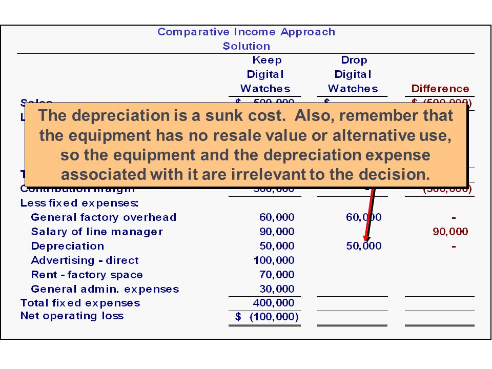 The depreciation is a sunk cost.
