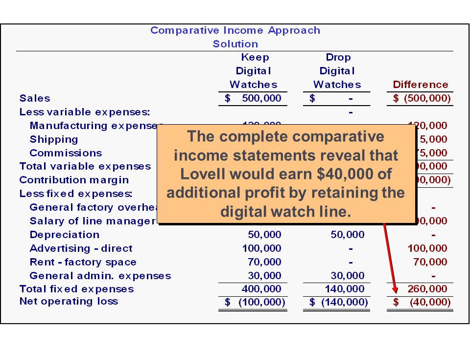 The complete comparative income statements reveal that Lovell would earn $40,000 of additional profit by retaining the digital watch line.