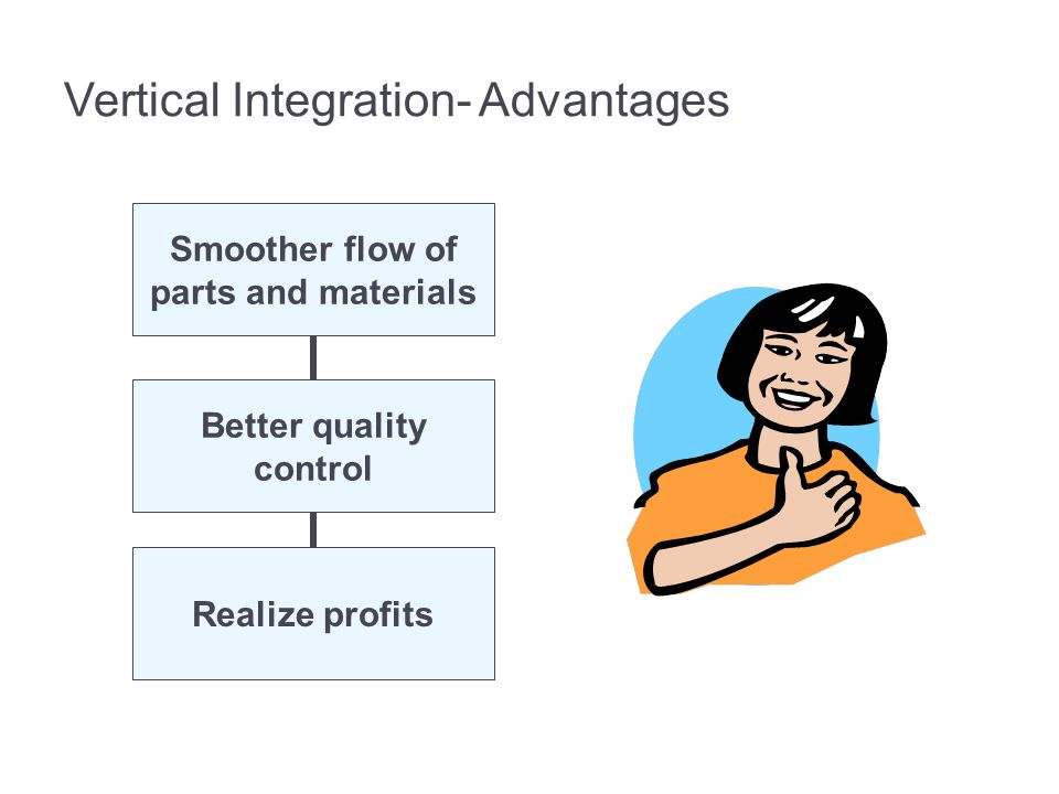 Vertical Integration- Advantages Smoother flow of parts and materials Better quality control Realize profits