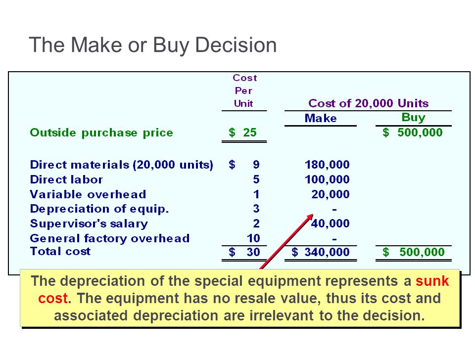 The Make or Buy Decision The depreciation of the special equipment represents a sunk cost.