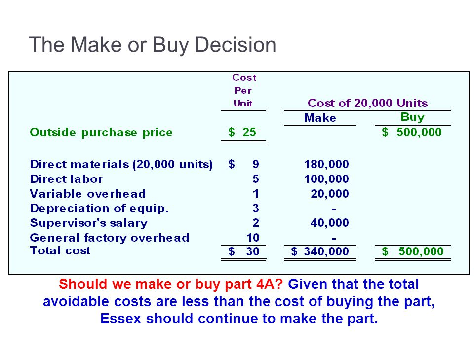 The Make or Buy Decision Should we make or buy part 4A.